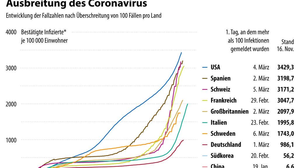 Fallzahlen Coronavirus Niedersachsen